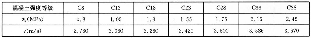 混凝土的静抗拉强度σ和纵波速度c  表6-6