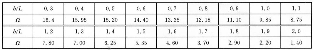 矩形池频率系数g  表6-7