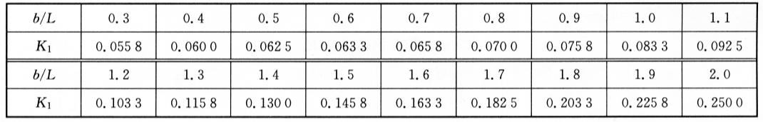 矩形池弯矩系数K1  表6-8