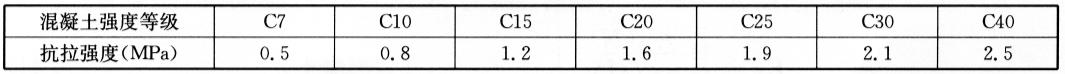 混凝土结构材料的抗拉强度 表6-9