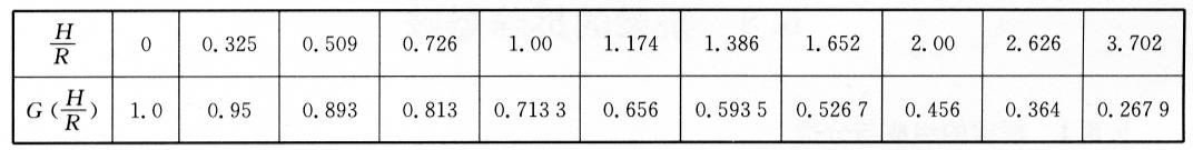 冲量积分系数表 表6-1