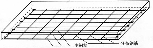 图6-17钢筋混凝土板内钢筋构造图