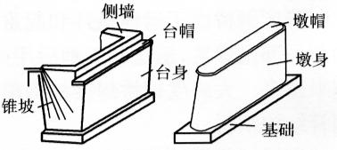 图6-19桥墩和桥台的组成示意图