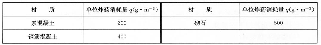 单位炸药消耗量(q)表 表6-13