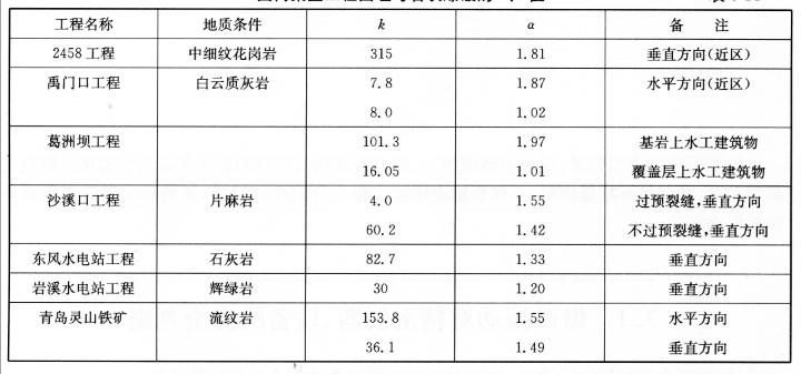 国内某些工程围堰与岩坎爆破的k、a值  表6-14