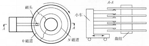 图7-2硬盘驱动器工作原理图