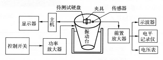 图7-4试验测试系统工作原理图