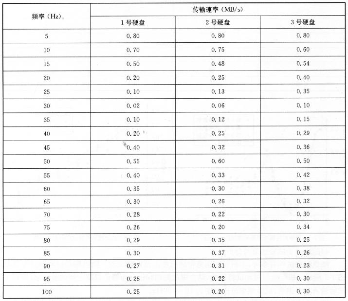 频率对传输速率影响的试验结果(a=4g) 表7-2