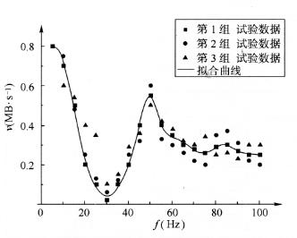 图7-5频率对传输速率影响曲线图(a=4g)