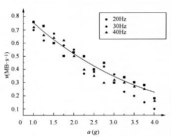 图7-6加速度对传输速率的影响曲线