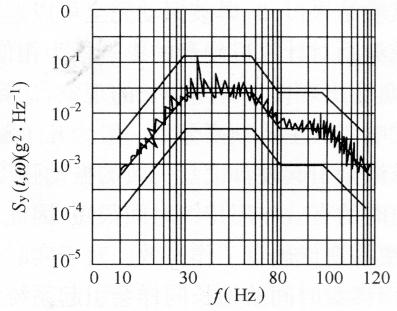 图7-8加速度响应的功率谱曲线