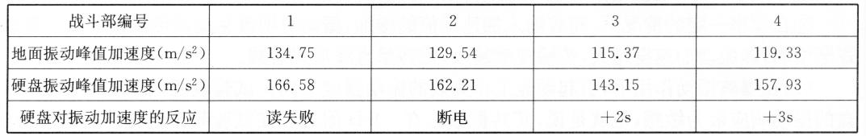 现场试验结果表7-4