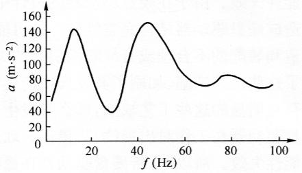 图7-10硬盘工作状态下失效临界值的曲线图