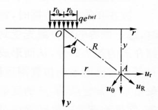 图7-11半空间表面在均布谐和力