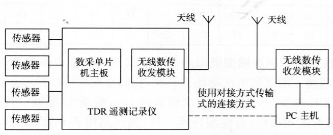 图7-14TDR5.0遥测系统方框图