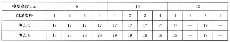 测线2各测点主振频率(单位:Hz)表7-7