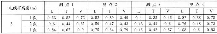 1号测线上各测点地震波持续时间 表7-9