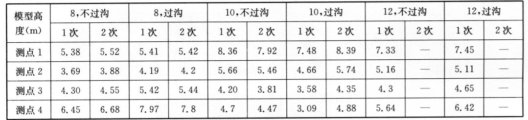 1号测线各测点振源中心距表7-10