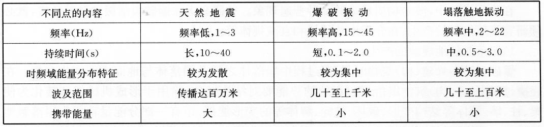 天然地震、爆破振动与塌落触地振动的不同点  表7-11