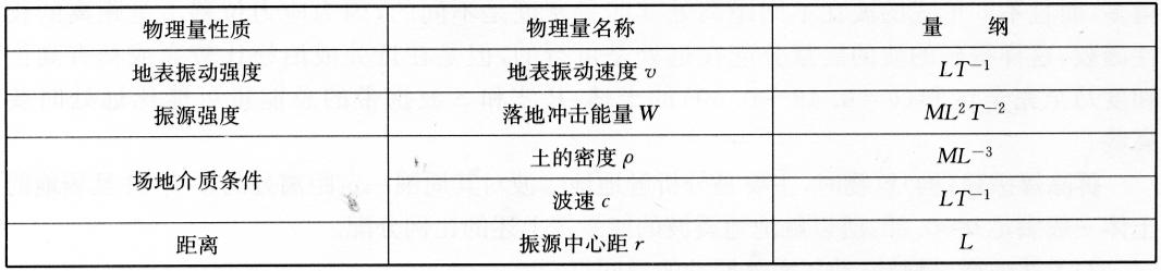 塌落振动过程中涉及的物理量  表7-12
