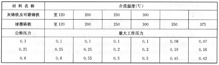 铸铁制品公称压力和最大工作压力(单位:MPa) 表7-14