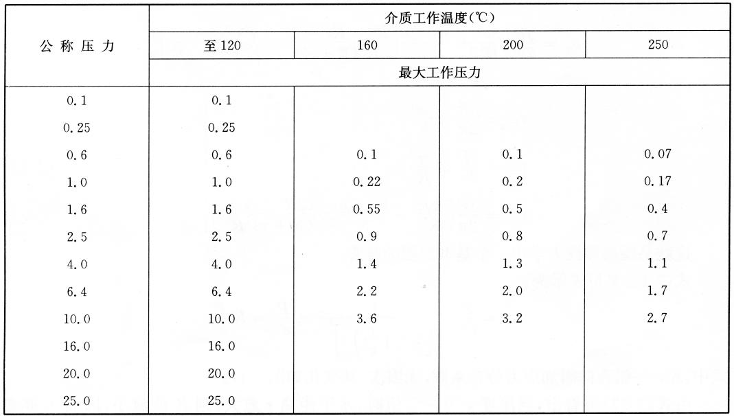 铜制品的公称压力和最大工作压力(单位:MPa)  表7-16