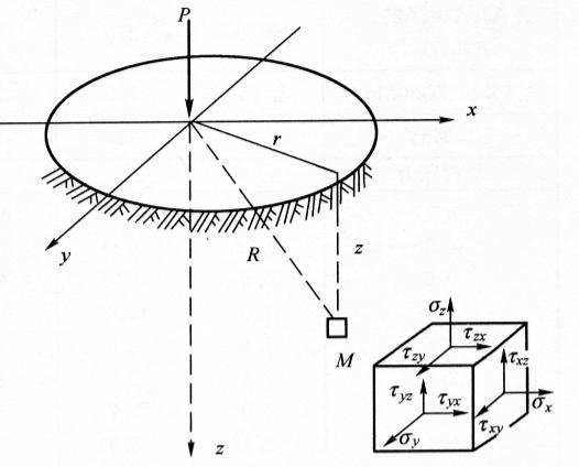 图7-16由铅直向集中力P引起的附加应力