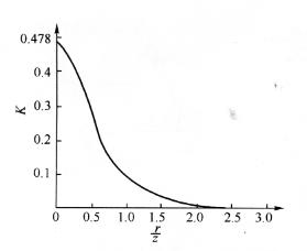 图7-17K关系曲线