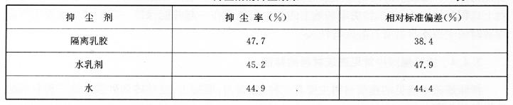 抑尘剂的抑尘效果表7-18