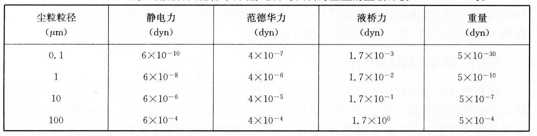 尘粒间液桥力、范德华力、静电力与其自身重量的量级比较表7-21
