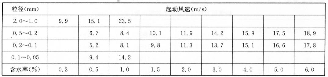 沙子含水率对起动风速的影响表7-22