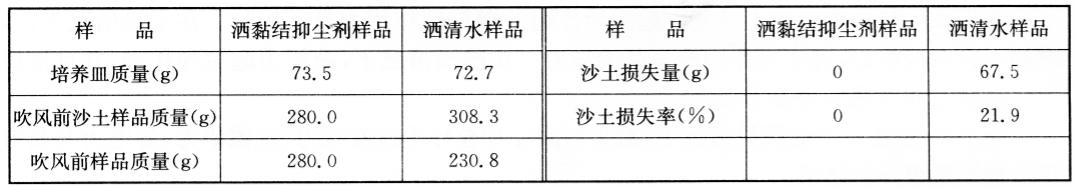 化学作用力的试验研究 表7-23