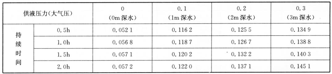 供液压力作用下混凝土的吸水量(单位:g/cm3) 表7-24