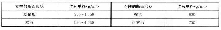 立柱的炸药单耗 表9-9