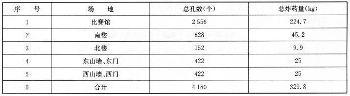 爆破总孔数和总炸药量的汇总表 表10-2