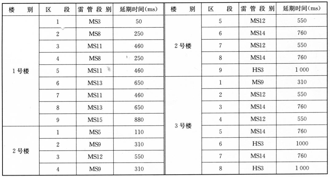 雷管段别及延期时间表 表11-2