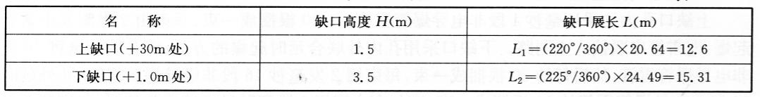 缺口高度H和展长L 表12-3