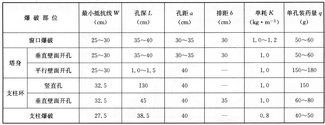 主要的爆破参数  表13-2