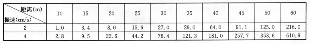 不同距离允许最大用药量(kg)计算表 表13-3