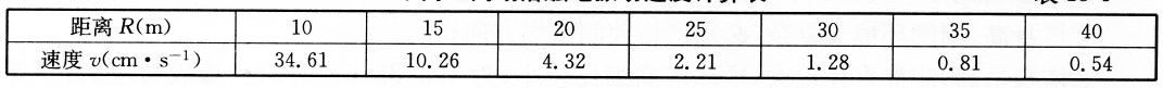 不同距离塌落触地振动速度计算表  表13-4