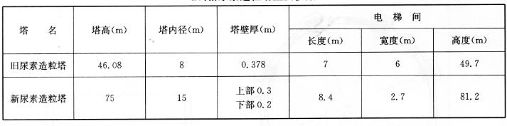 实例北京化工实验厂尿素造粒塔拆除爆破