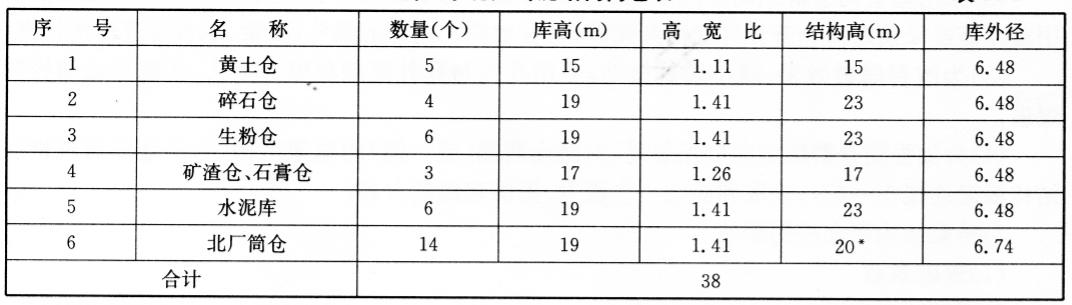 实例北京市密云水泥厂砖混结构联体仓控制拆除爆破
