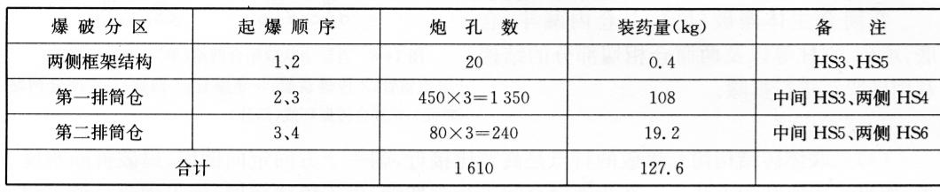 六联体砖混结构筒仓装药量与起爆顺序 表14-3