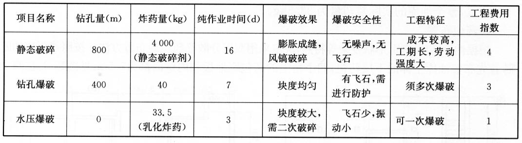 实例北京国际服务中心大型地下油库的水压爆破拆除