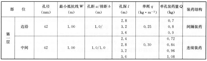 钢筋混凝土柱、梁单孔装药量表 表16-3