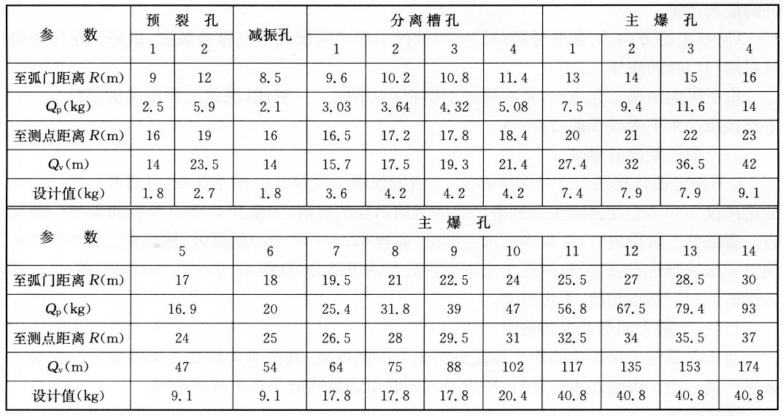 各分段起爆安全药量计算 表17-1