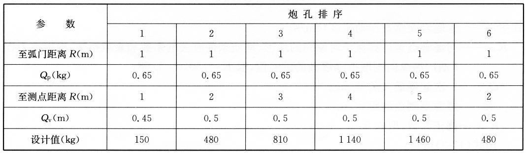 坡脚预处理钻爆参数表17-2