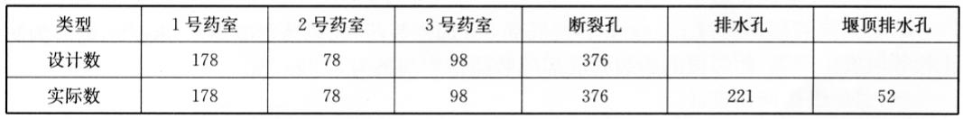 实例长江三峡水利枢纽三期上游 碾压混凝土围堰拆除爆破