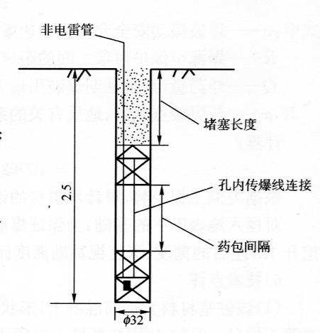 图18-2炮孔装药结构图(尺寸单位:m)