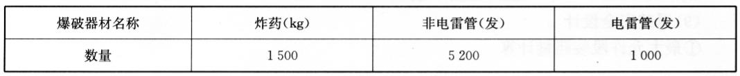 爆破器材使用数量表  表18-5